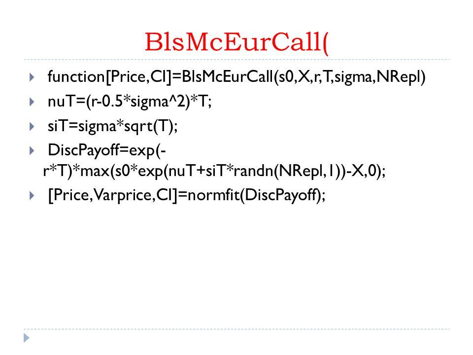 BlsMcEurCall( function[Price,CI]=BlsMcEurCall(s0,X,r,T,sigma,NRepl)